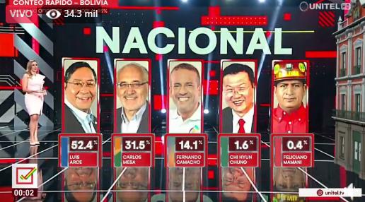 Arce ganaría con el 52,4 % las elecciones presidenciales de Bolivia,