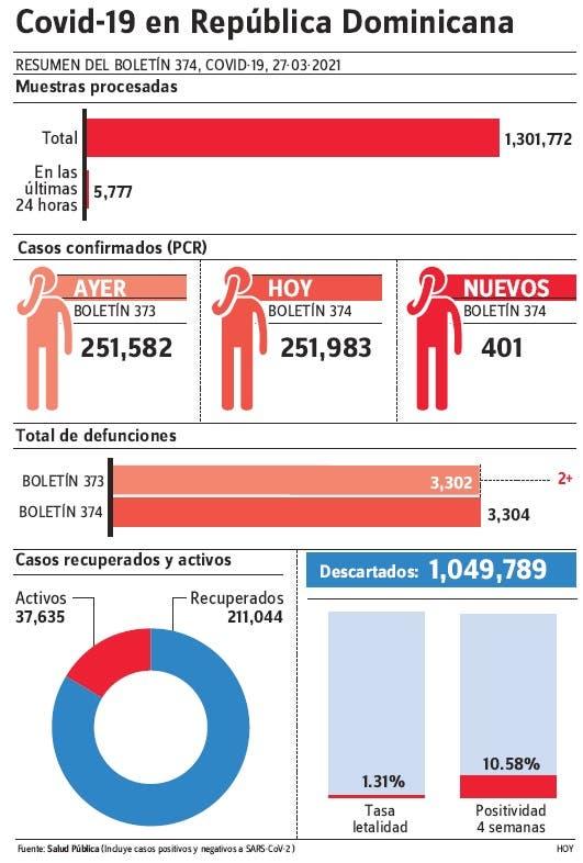 Notifican 651 casos y 6 muertes