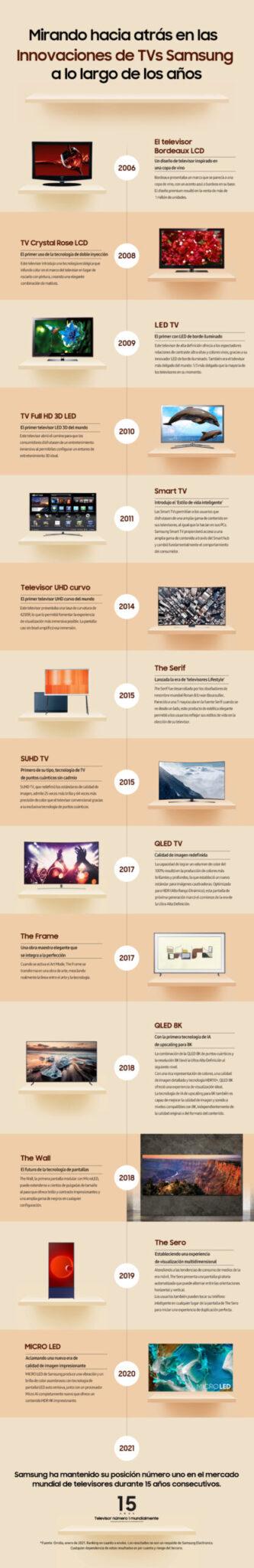 Infografía] Cronología del liderazgo de los televisores Samsung a lo largo de los años