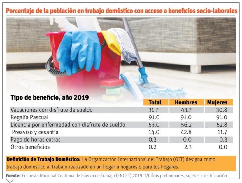 Solo el 1.6 % de los empleados domésticos tiene seguro salud