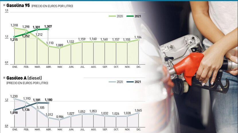 El precio de la gasolina sube un 20% en Córdoba desde el año pasado y seguirá al alza al igual que en EEUU